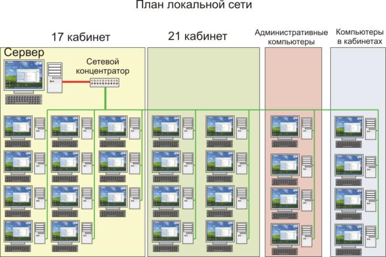 Локальная сеть школы (схема) .